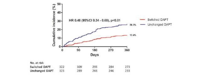 急性冠脉综合征后不同双重抗血小板治疗方案的换药获益