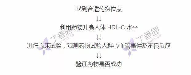 颠覆认知!升高 HDL-C 水平能降低心血管疾病风险吗?